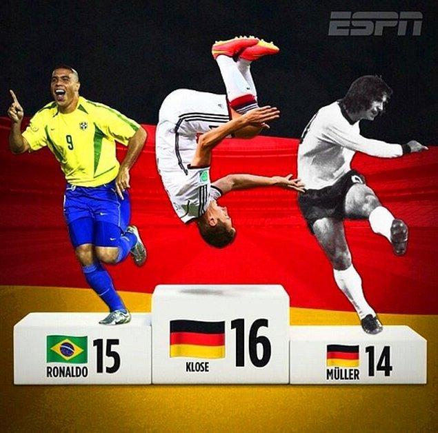 16. Klose önemli bir rekora da imza atmış oldu.
