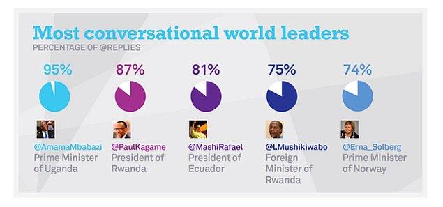 Bu liderler araştırmada şu infografikle özetleniyor