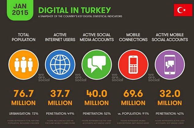 1- İnternet yaygınlığında 21.