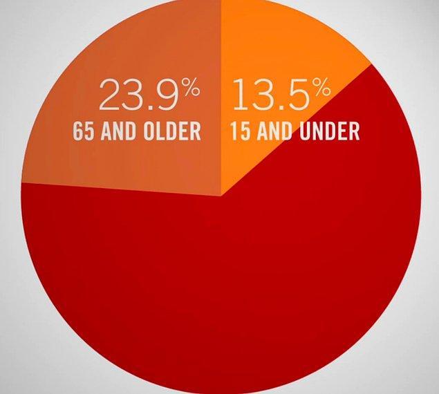 1. 18-34 yaş arası genç kadınların %50'si, erkeklerin de %60'ı bekar ve evlenip çocuk sahibi olmayı saçma buluyor.