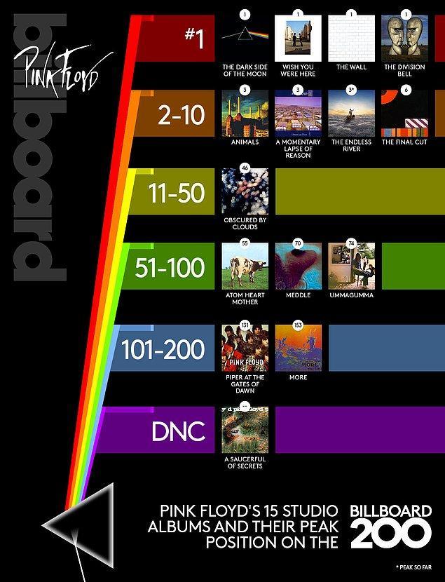 42. Pink Floyd albümlerin liste performansı