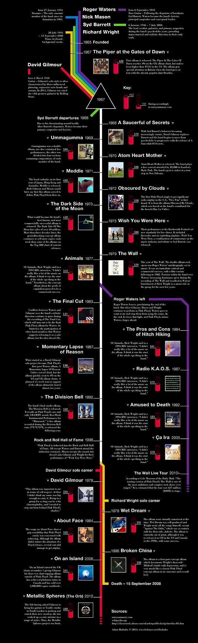 44. Pink Floyd kronolojisi