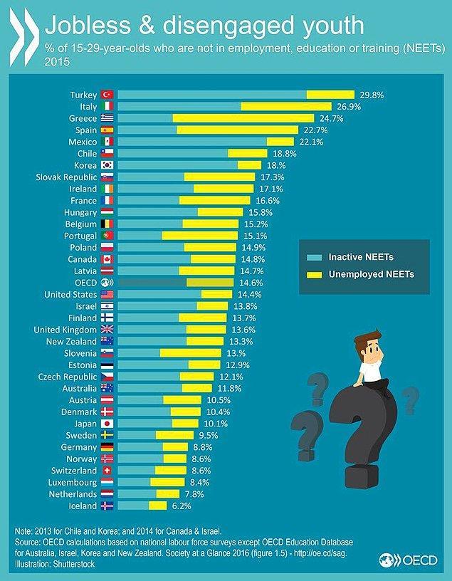 Türkiye'de 15-29 yaşındaki nüfusun yüzde 28.4'ü ne istihdama katılıyor ne de eğitim alıyor.