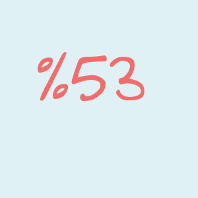 Yüzde 53!