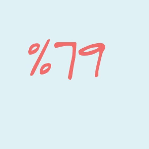 Yüzde 79!