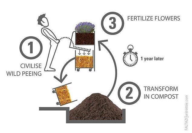 Muazzam bir teknoloji barındırmayan ama çevre dostu olan Uritrottoir, herhangi bir umumi tuvaletin üçte biri kadar karbon salınımı yapıyor.