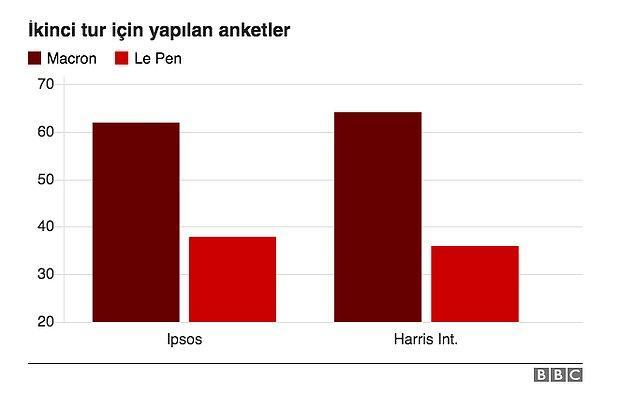 11. Anketler, Macron'un seçimi rahat bir şekilde kazanacağını gösteriyor.