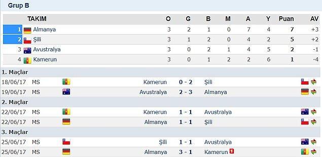 B Grubu'nda ise Almanya, Şili, Avustralya ve Kamerun yer aldı. Bu gruptan ise Almanya ve Şili yarı finale yükselebildi.