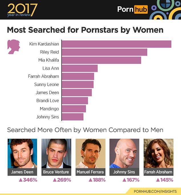 13. Kadınlar tarafından en çok aranan isim ise ilginç bir şekilde sektörle alakası olmadığı halde Kim Kardashian. Özel görüntüleri beeeelki amatör kategorisine girer ama o kadar.