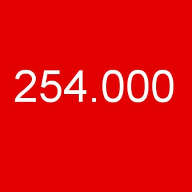 254.000!