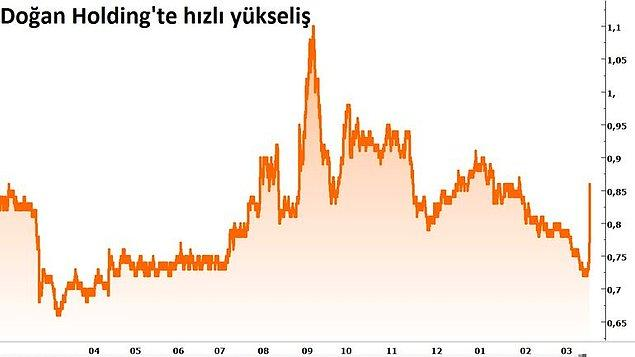 Anlaşma haberiyle Hürriyet Gazetecilik ve Doğan Holding hisselerinde sert yükselişler görüldü.