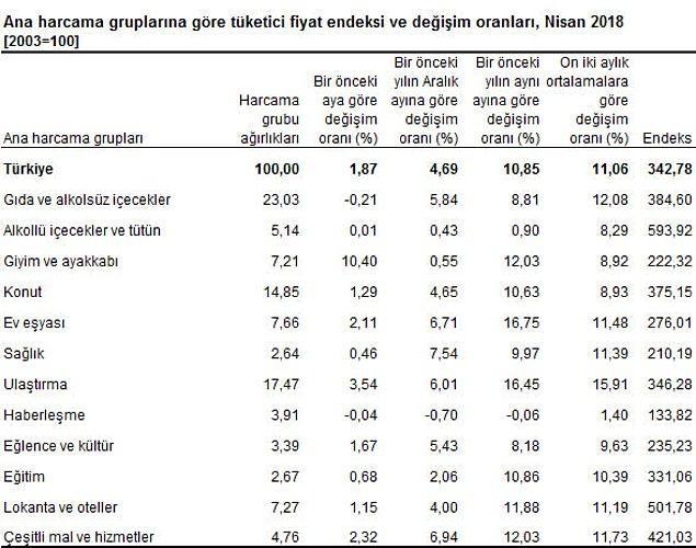 📌 Çekirdek enflasyon ise 11.44'ten yüzde 12.24'e yükseldi.