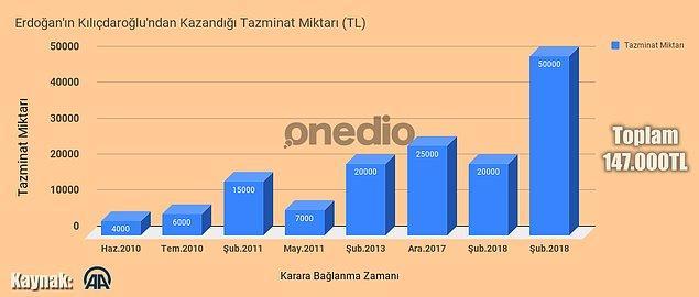 İşte Erdoğan'ın Kılıçdaroğlu'ndan kazandığı tazminatlar (özet tablo);