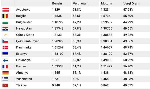Avrupa ülkelerinde ve Türkiye'de akaryakıtta vergi oranları