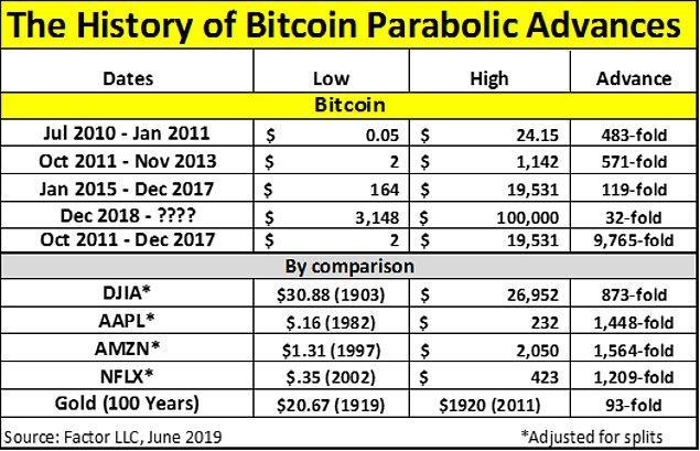 Brandt'in paylaştığı görsellerde, Bitcoin'in sadece 6 yılda 2 dolardan 19 bin doların üzerine çıktığı, yani 9765 kat arttığı görülüyor, Dow Jones, Apple gibi şirketler bile bu artışa yakın değil.