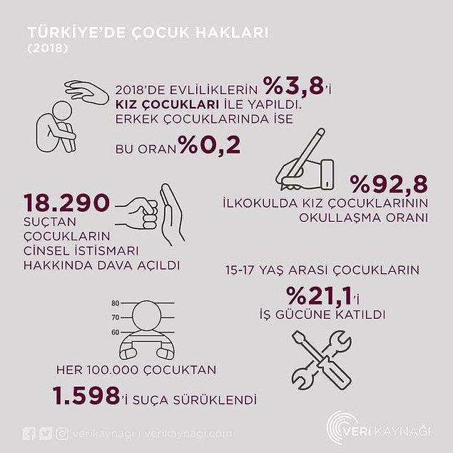 3. Türkiye'de çocuk hakları.
