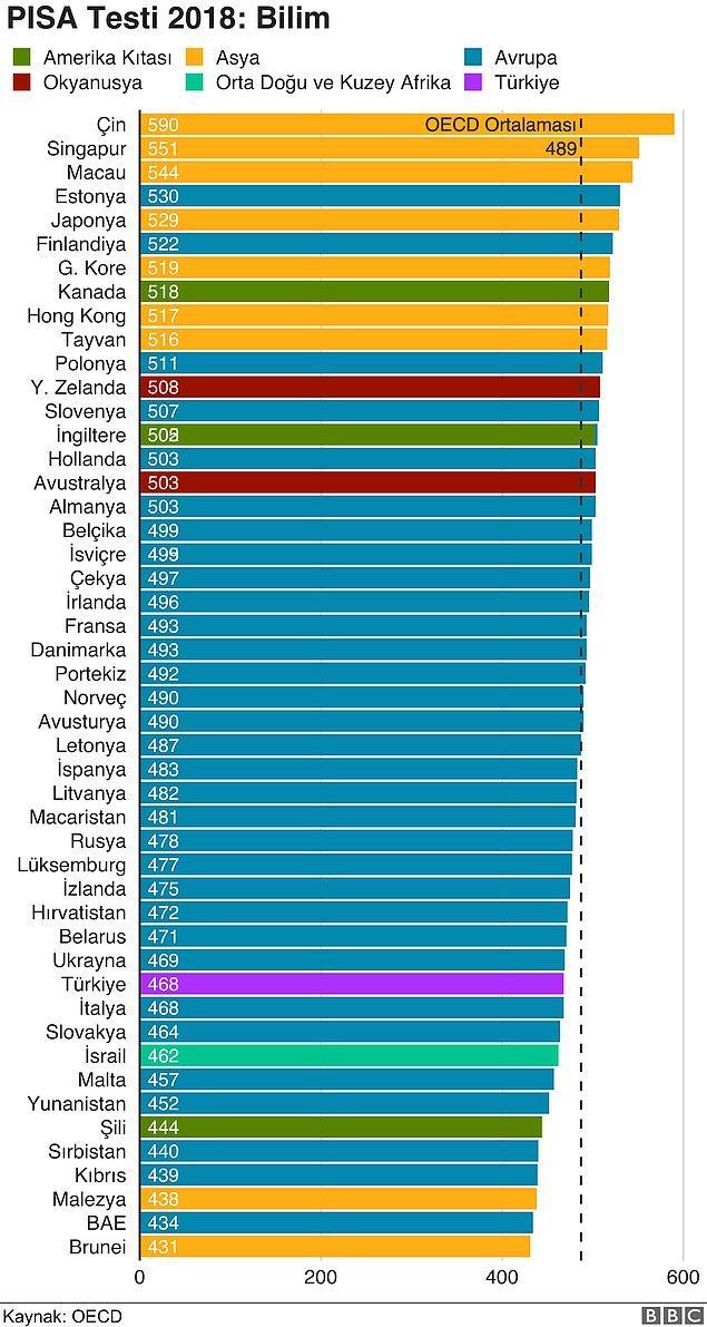 Fen alanında ise Türkiye'deki öğrencilerin yüzde 75'i seviye 2 ve üzerine ulaşabildi.
