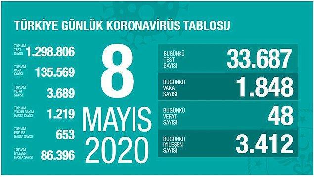 Türkiye'de son 24 saatte 48 can kaybı