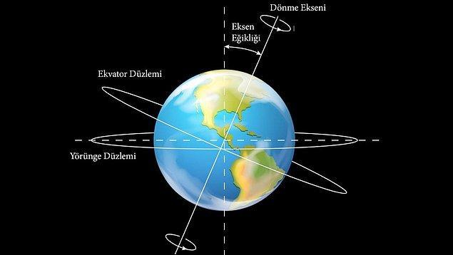 Ay'ın bir diğer önemli etkisi Dünya'nın eksen eğikliği üzerine olur. Dünya'nın yörüngesi ve ekvatoru arasında yaklaşık 23 derecelik bir açı var.