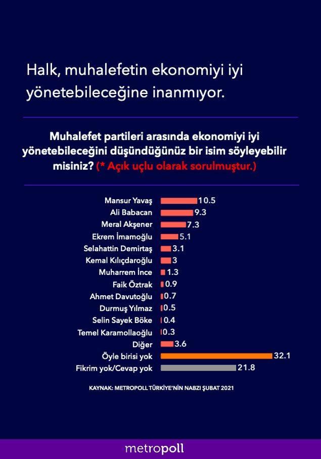 Halkın muhalefet partileri arasında ekonomiyi en iyi yönetebileceğini düşündükleri isim Mansur Yavaş oldu.