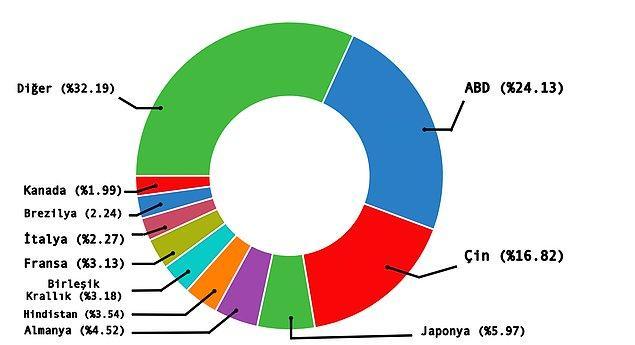 GSYİH'ye göre dünya ülkeleri: