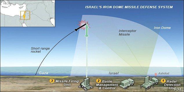 Füzelerin amacı, gelen füzeyi vurmak değil, yakınında patlayarak hedef füzeyi imha etmekmiş. Bu nedenle patlama vesilesiyle ortaya çıkan enkaz parçaları yerleşim yerlerine oldukça büyük zararlar verebiliyormuş.