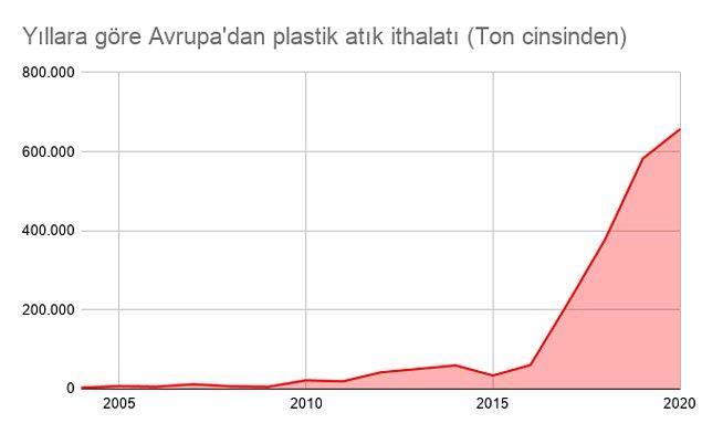 2017 yılından bu yana plastik atık ithalatında ilk sırada olan Türkiye'de Greenpeace ekibinin Kasım 2020'de Adana'da çektiği görüntüler, ithal edilen plastiklerin bir kısmının doğaya atıldığını ya da yakıldığını gözler önüne sermişti.