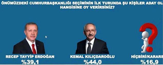 CHP Genel Başkanı Kemal Kılıçdaroğlu ile olan yarışında ise Erdoğan yüzde 39,1 oy alırken Kılıçdaroğlu'nun oy oranı yüzde 44,0 olarak belirlendi.