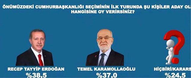 Erdoğan ve Saadet Partisi Genel Başkanı Temel Karamollaoğlu'nun yarışında Erdoğan yüzde 38,5, Karamollaoğlu yüzde 37 oy oranına sahip oldu.