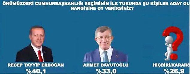 Gelecek Partisi Genel Başkanı Ahmet Davutoğlu ise yüzde 33 oy oranına ulaşırken Erdoğan yüzde 40,1 oy aldı.