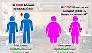 Ученые выяснили, как рост мужчины и вес женщины влияет на заработную плату