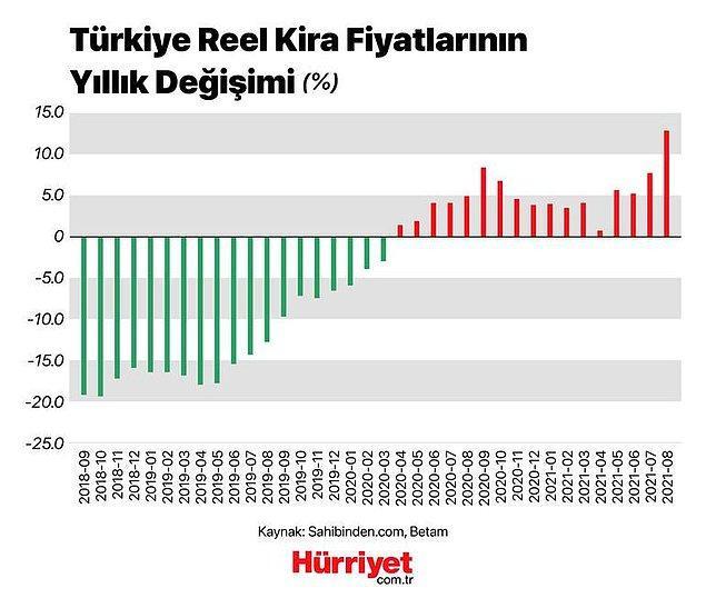 Türkiye'de kira fiyatlarının yıllık değişimi ise şöyle 👇