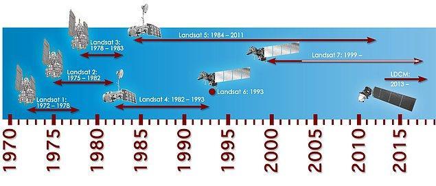 Landsat geleneği yine sürüyor...