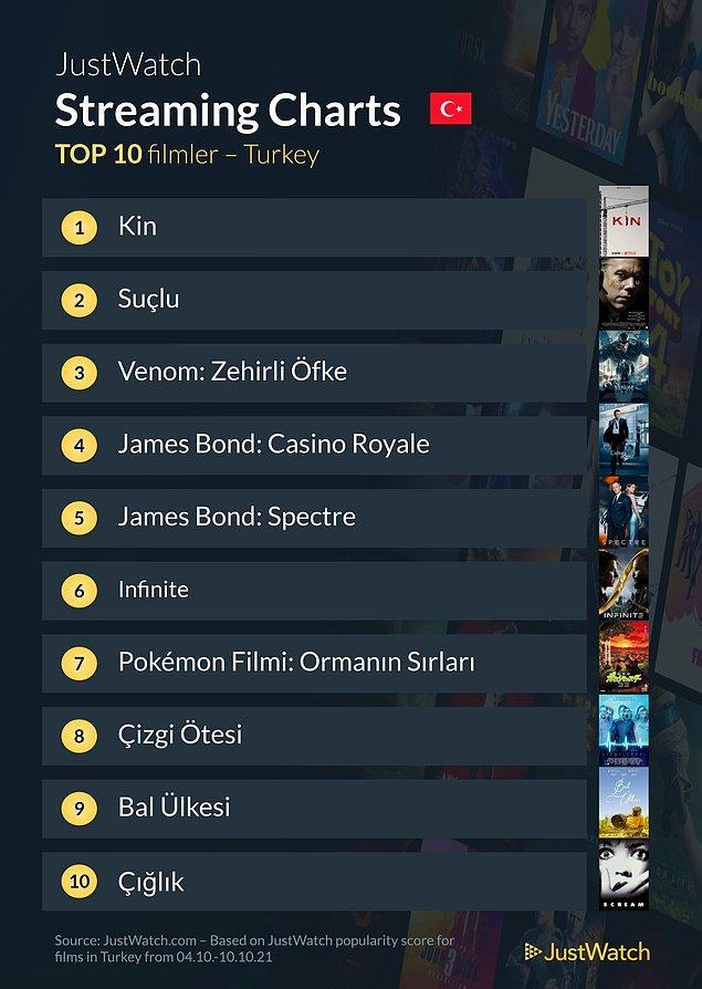 Dizilerin yanı sıra Türkiye'de en çok izlenen filmleri de sıralayan JustWatch, bu listesinde ilk sırayı Netflix Türkiye yapımı 'Kin'e verdi.